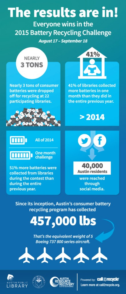 Austin-Recharge-Challenge-Results-Infographic